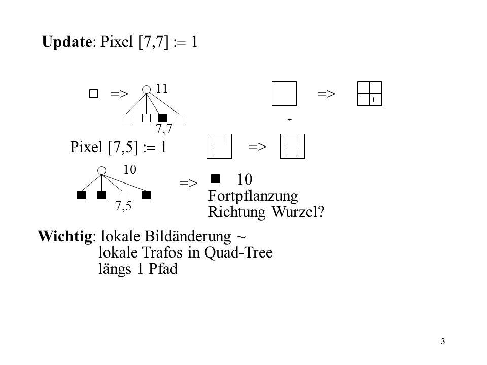 24 Exact Match Anfrage: x 1, x 2,..., x d x i <d i x i =d i x i >d i didi >< verfolge Kante entsprechend: Def: Lemma: Sei T idealer dd-Baum für Menge S mit  S  = n a) st (k) ld n für alle k b) t (k) d + ld n für alle k k t(k) t(k) : Tiefe von Knoten k = 1 + Pfadlänge zu k st(k) : Anzahl von - Kanten zu k