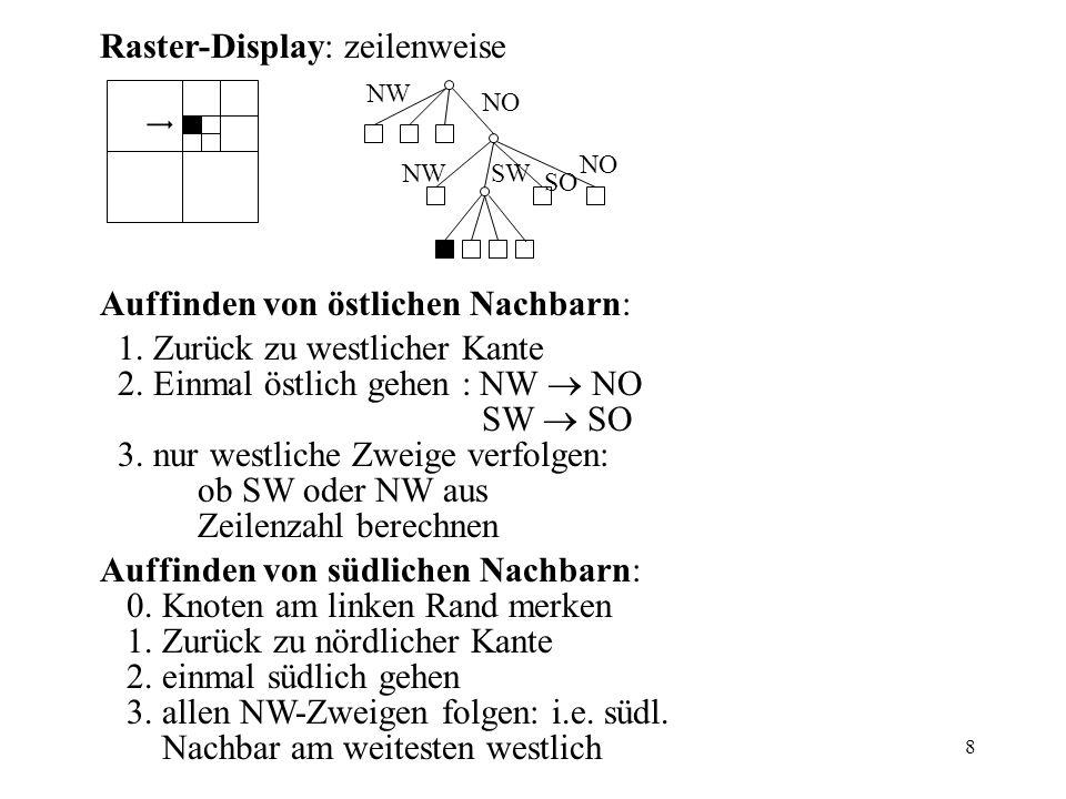 8 Raster-Display: zeilenweise Auffinden von östlichen Nachbarn: 1.
