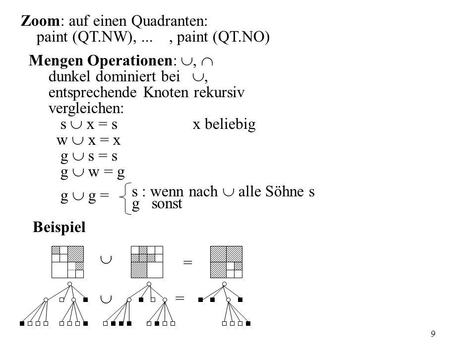 9 Zoom: auf einen Quadranten: paint (QT.NW),..., paint (QT.NO) Mengen Operationen:, dunkel dominiert bei, entsprechende Knoten rekursiv vergleichen: s x = s x beliebig w x = x g s = s g w = g g g = s : wenn nach alle Söhne s g sonst Beispiel = =