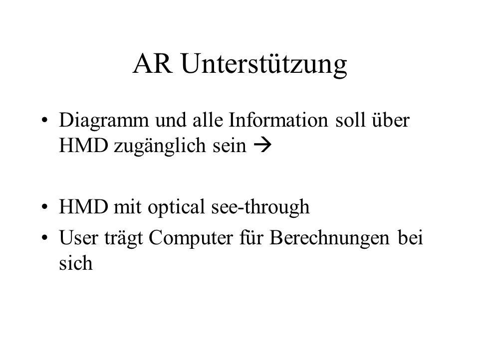 AR Unterstützung Diagramm und alle Information soll über HMD zugänglich sein HMD mit optical see-through User trägt Computer für Berechnungen bei sich