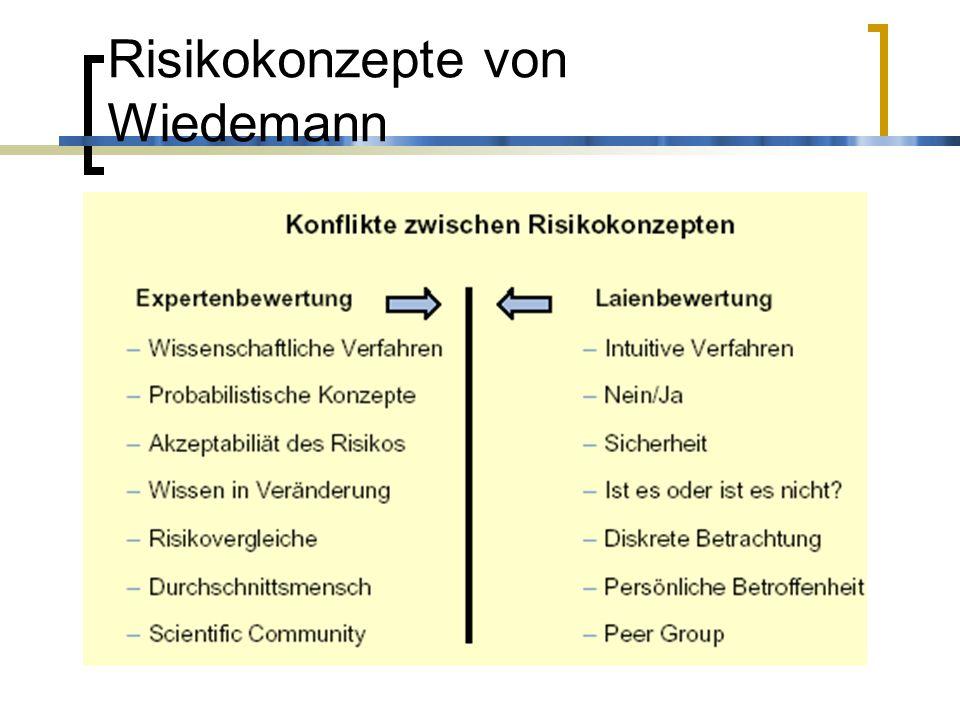 Risiko- und Krisenwahrnehmung Unterschiedliche Verläufe und Ergebnisse (z.B.