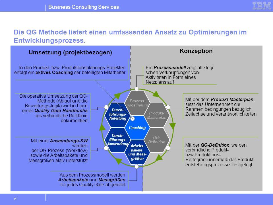 Business Consulting Services 11 Die QG Methode liefert einen umfassenden Ansatz zu Optimierungen im Entwicklungsprozess. Coaching Prozess- modellierun