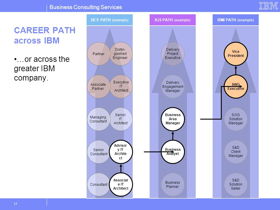 Business Consulting Services 17 CAREER PATH across IBM …or across the greater IBM company. IGS PATH (example) Business Planner Business Analyst Busine