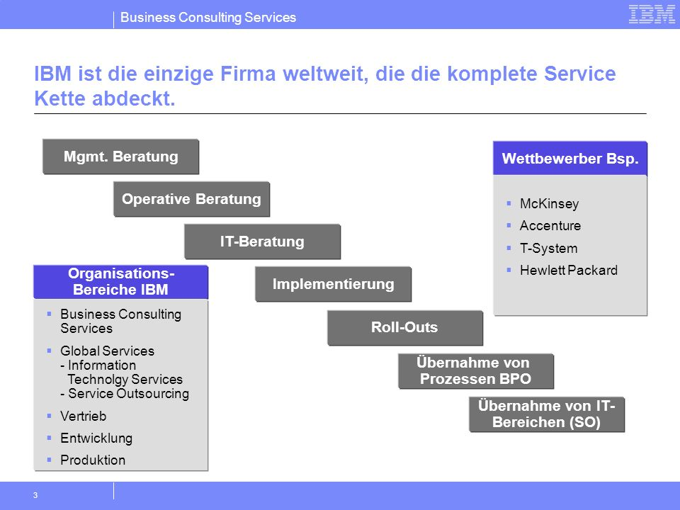 Business Consulting Services 14 CAREER DEVELOPMENT IN IBM A career in IBM does not need to be a one- dimensional path.