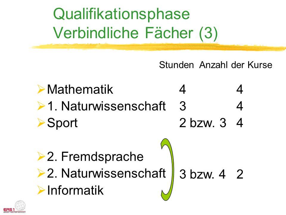 Qualifikationsphase Verbindliche Fächer (3) Mathematik44 1. Naturwissenschaft34 Sport2 bzw. 34 2. Fremdsprache 2. Naturwissenschaft Informatik 3 bzw.