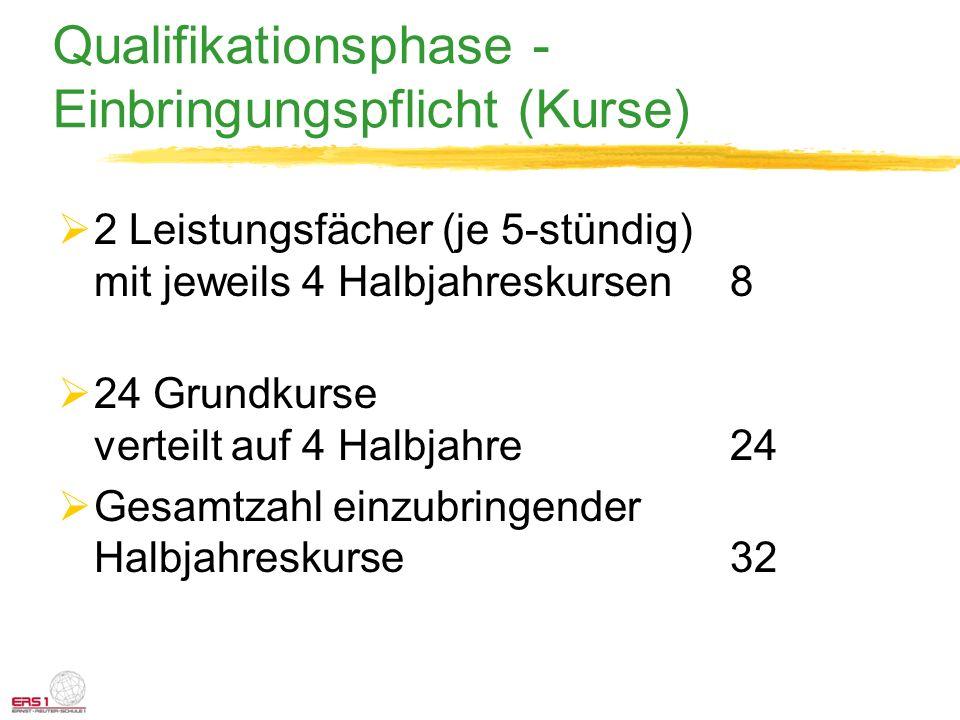 Qualifikationsphase - Einbringungspflicht (Kurse) 2 Leistungsfächer(je 5-stündig) mit jeweils 4 Halbjahreskursen8 24 Grundkurse verteilt auf 4 Halbjah