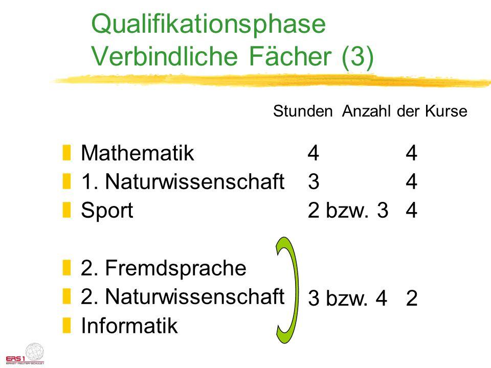 Qualifikationsphase Verbindliche Fächer (3) zMathematik44 z1. Naturwissenschaft34 zSport2 bzw. 34 z2. Fremdsprache z2. Naturwissenschaft zInformatik 3