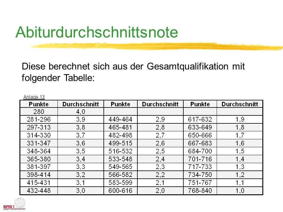 Abiturdurchschnittsnote Diese berechnet sich aus der Gesamtqualifikation mit folgender Tabelle:
