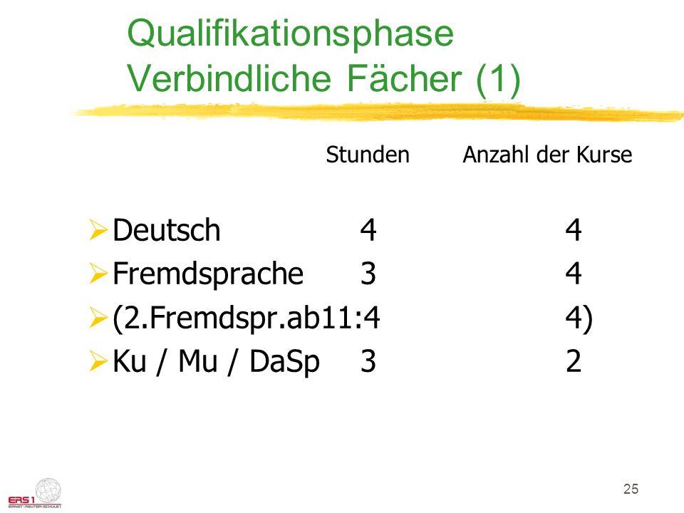 25 Qualifikationsphase Verbindliche Fächer (1) Deutsch44 Fremdsprache34 (2.Fremdspr.ab11:44) Ku / Mu / DaSp3 2 StundenAnzahl der Kurse