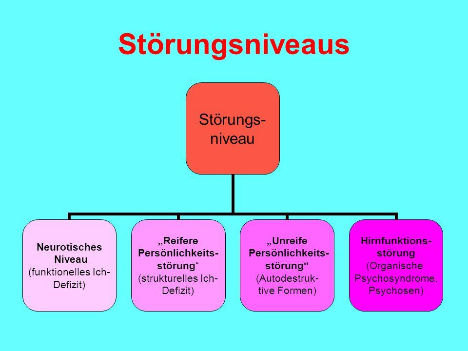 Störungsniveaus Störungs- niveau Neurotisches Niveau (funktionelles Ich- Defizit) Reifere Persönlichkeits- störung (strukturelles Ich- Defizit) Unreif
