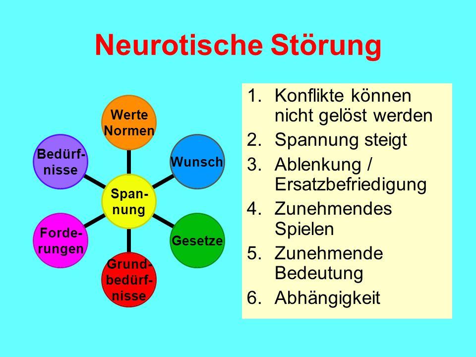 Neurotische Störung Span- nung Werte Normen WunschGesetze Grund- bedürf- nisse Forde- rungen Bedürf- nisse 1.Konflikte können nicht gelöst werden 2.Sp