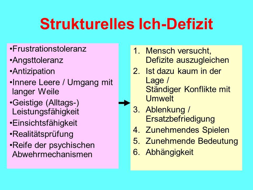 Strukturelles Ich-Defizit Frustrationstoleranz Angsttoleranz Antizipation Innere Leere / Umgang mit langer Weile Geistige (Alltags-) Leistungsfähigkei