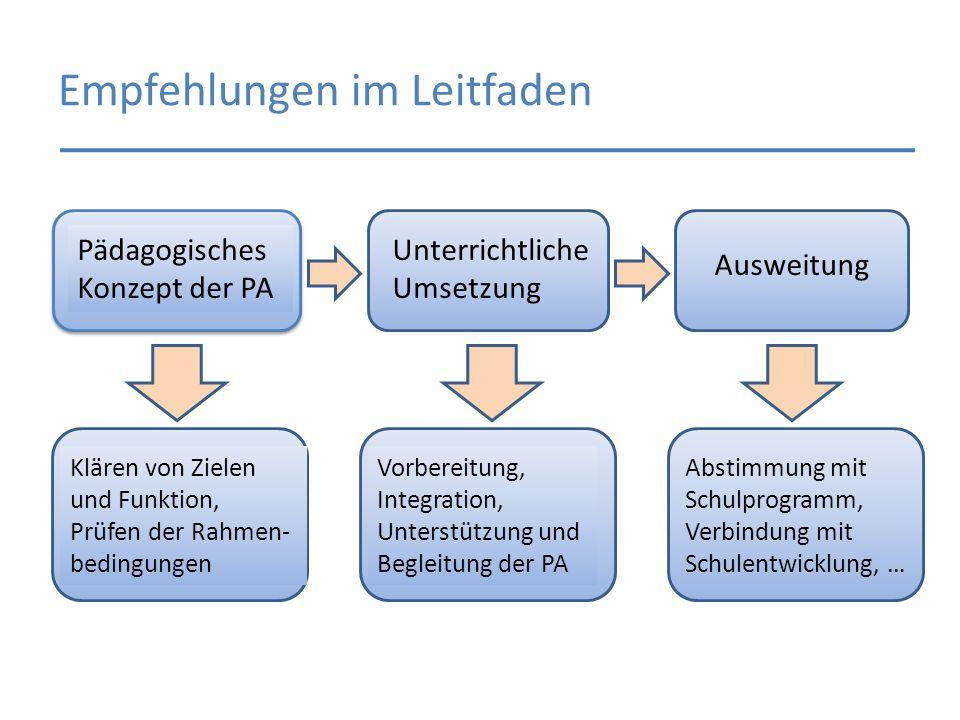 Empfehlungen im Leitfaden Pädagogisches Konzept der PA Unterrichtliche Umsetzung Ausweitung Klären von Zielen und Funktion, Prüfen der Rahmen- bedingu