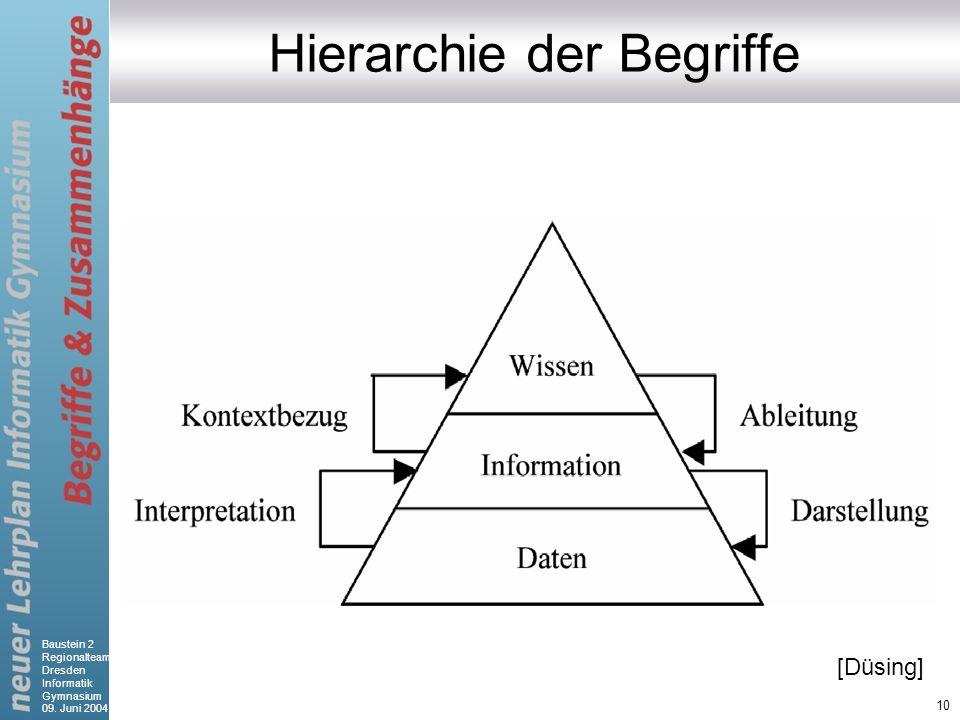 Baustein 2 Regionalteam Dresden Informatik Gymnasium 09. Juni 2004 10 Hierarchie der Begriffe [Düsing]