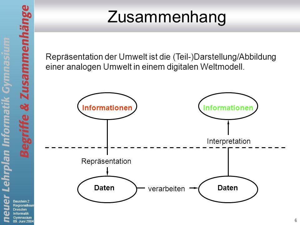 Baustein 2 Regionalteam Dresden Informatik Gymnasium 09. Juni 2004 6 Zusammenhang Repräsentation der Umwelt ist die (Teil-)Darstellung/Abbildung einer