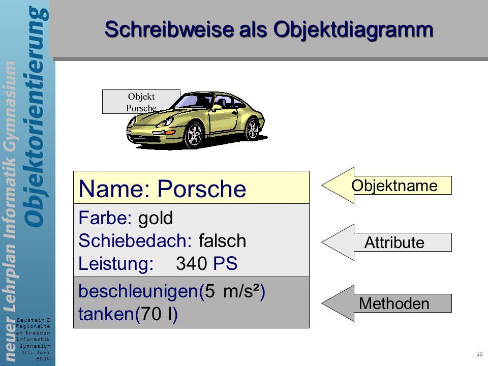 Baustein 2 Regionalte am Dresden Informatik Gymnasium 09. Juni 2004 10 Schreibweise als Objektdiagramm Name: Porsche Farbe: gold Schiebedach: falsch L