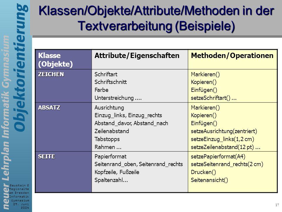 Baustein 2 Regionalte am Dresden Informatik Gymnasium 09. Juni 2004 17 Klassen/Objekte/Attribute/Methoden in der Textverarbeitung (Beispiele) Klasse (