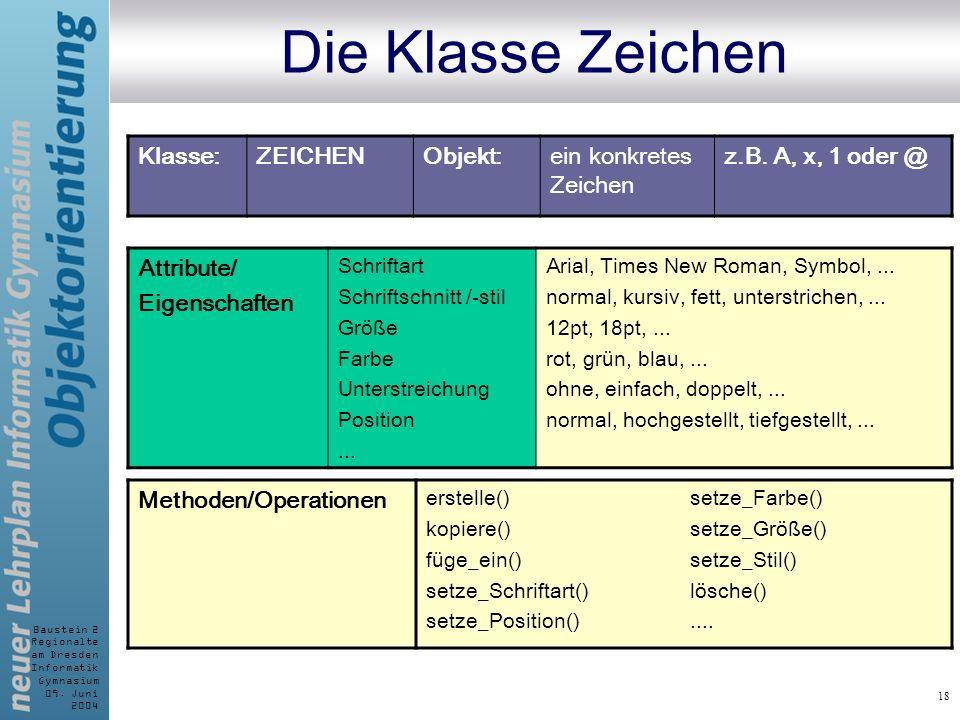 Baustein 2 Regionalte am Dresden Informatik Gymnasium 09. Juni 2004 18 Die Klasse Zeichen Klasse:ZEICHENObjekt:ein konkretes Zeichen z.B. A, x, 1 oder