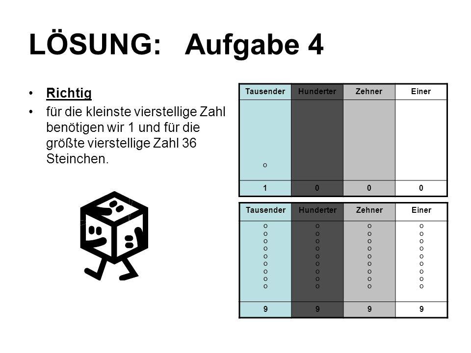 LÖSUNG: Aufgabe 4 Richtig für die kleinste vierstellige Zahl benötigen wir 1 und für die größte vierstellige Zahl 36 Steinchen. TausenderHunderterZehn