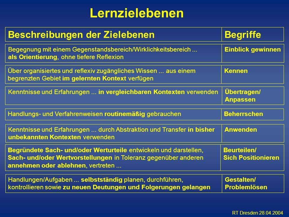 RT Dresden 28.04.2004 BegriffeBeschreibungen der Zielebenen Einblick gewinnenBegegnung mit einem Gegenstandsbereich/Wirklichkeitsbereich... als Orient