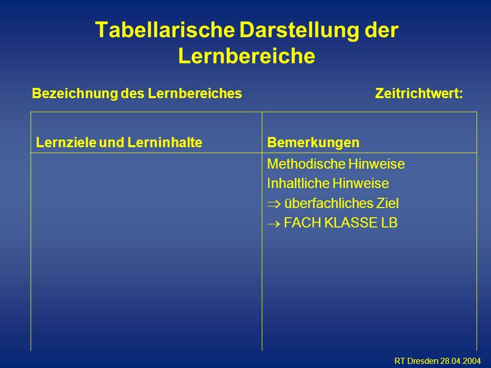 RT Dresden 28.04.2004 Lernziele und LerninhalteBemerkungen Methodische Hinweise Inhaltliche Hinweise überfachliches Ziel FACH KLASSE LB Bezeichnung de