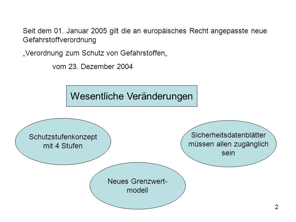 2 Seit dem 01. Januar 2005 gilt die an europäisches Recht angepasste neue Gefahrstoffverordnung Verordnung zum Schutz von Gefahrstoffen vom 23. Dezemb