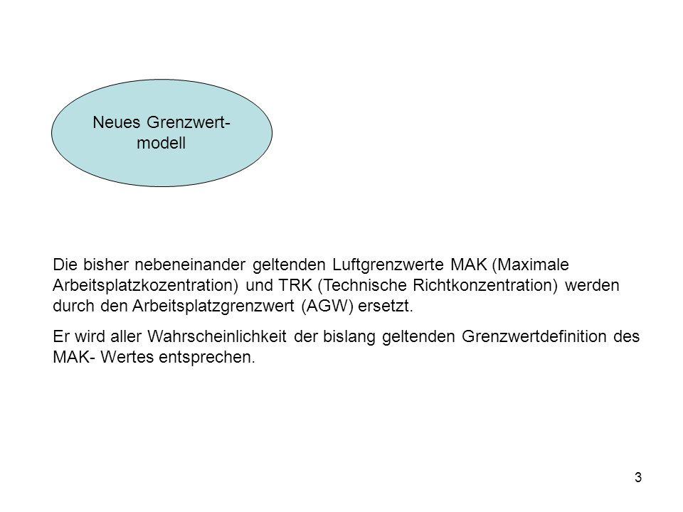 3 Neues Grenzwert- modell Die bisher nebeneinander geltenden Luftgrenzwerte MAK (Maximale Arbeitsplatzkozentration) und TRK (Technische Richtkonzentra