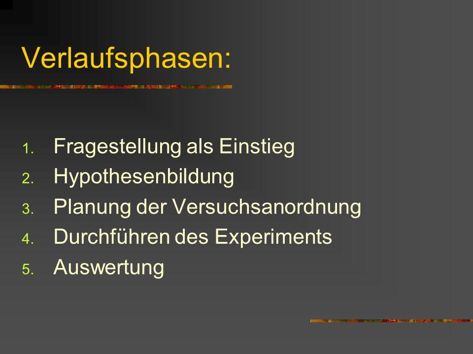 Verlaufsphasen: 1. Fragestellung als Einstieg 2. Hypothesenbildung 3. Planung der Versuchsanordnung 4. Durchführen des Experiments 5. Auswertung