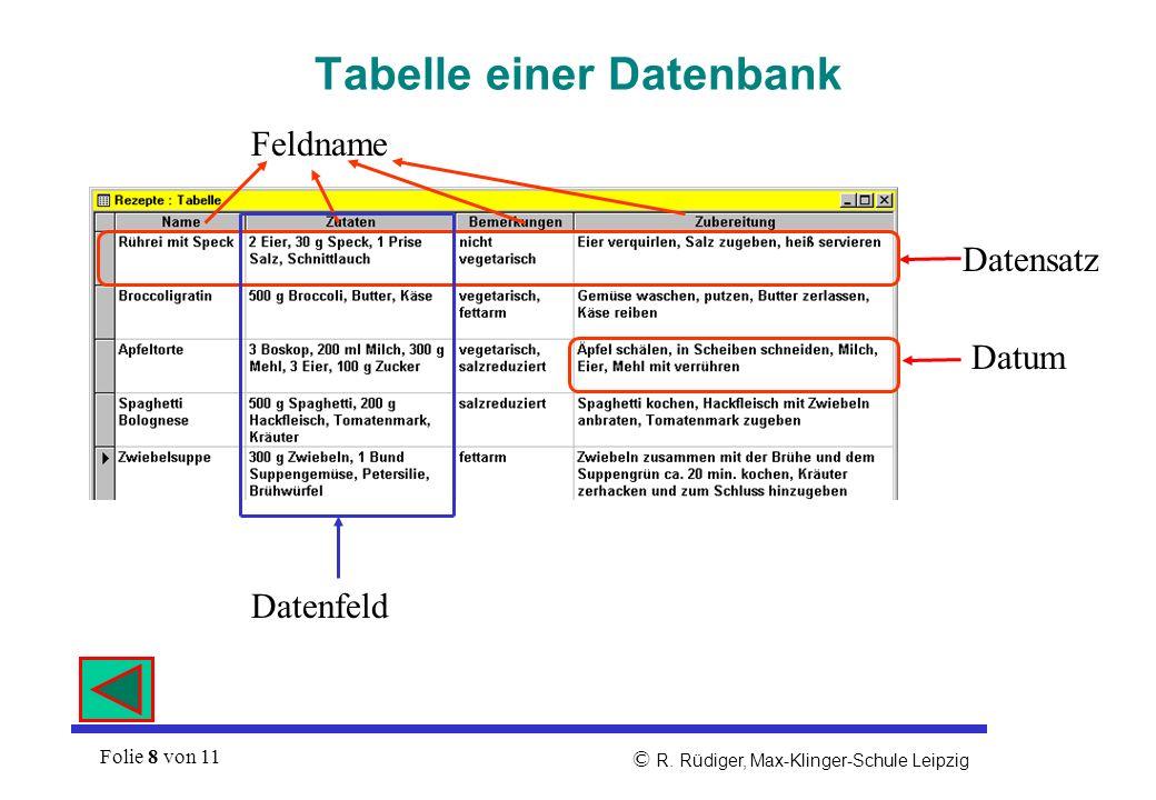 Folie 7 von 11 © R. Rüdiger, Max-Klinger-Schule Leipzig Struktur einer Datei