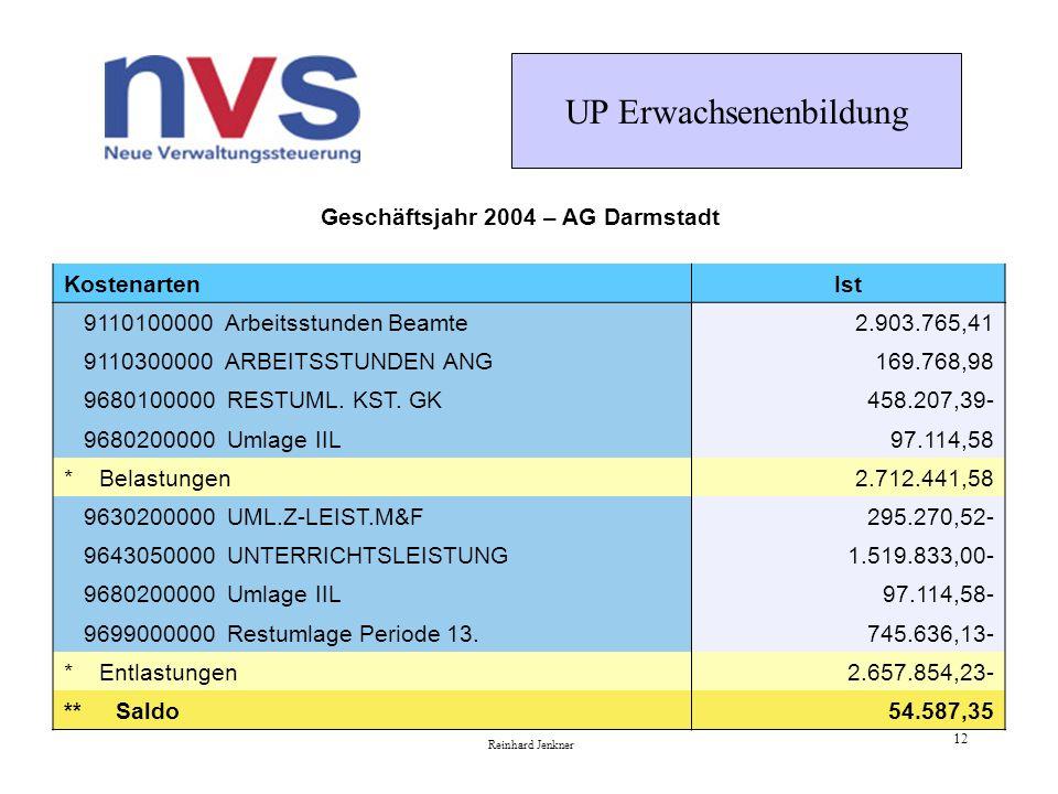 UP Erwachsenenbildung Reinhard Jenkner 12 KostenartenIst 9110100000 Arbeitsstunden Beamte2.903.765,41 9110300000 ARBEITSSTUNDEN ANG169.768,98 9680100000 RESTUML.