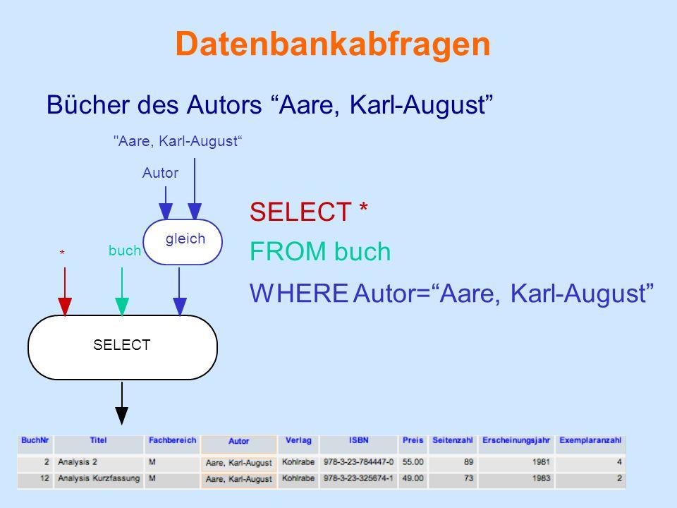 Datenbankabfragen Bücher des Autors Aare, Karl-August SELECT Autor Aare, Karl-August WHERE Autor=Aare, Karl-August gleich buch FROM buch * SELECT *