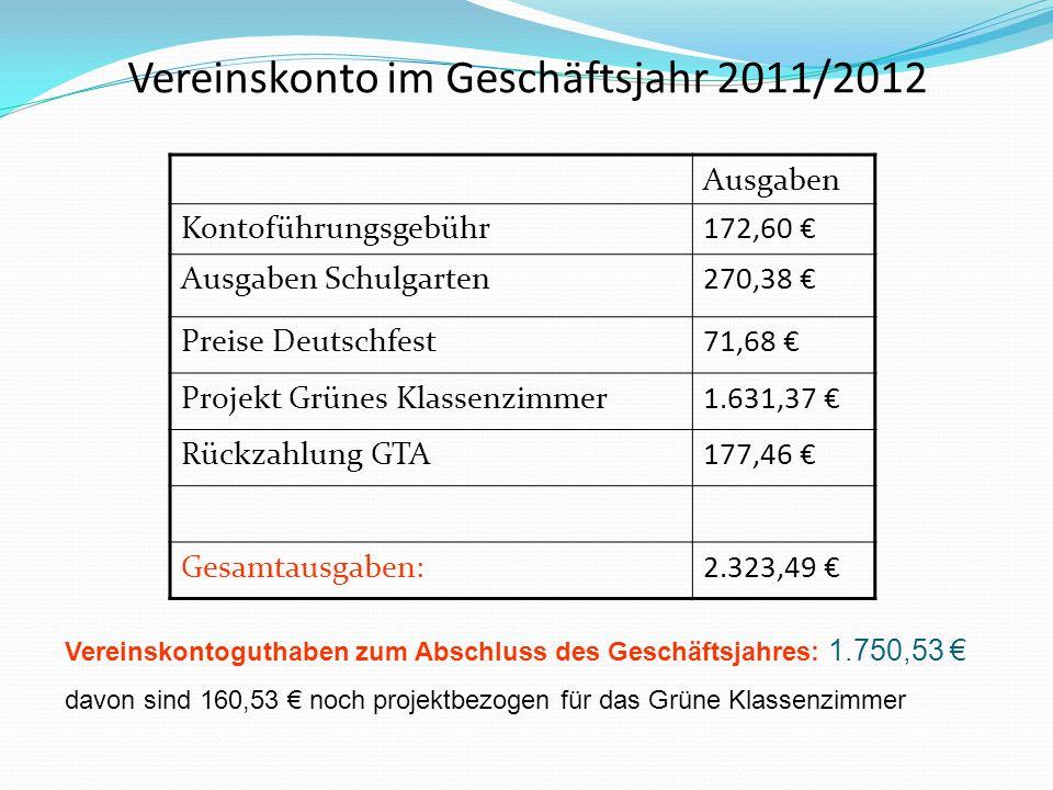 Vereinskonto im Geschäftsjahr 2011/2012 Ausgaben Kontoführungsgebühr172,60 Ausgaben Schulgarten270,38 Preise Deutschfest71,68 Projekt Grünes Klassenzimmer1.631,37 Rückzahlung GTA177,46 Gesamtausgaben:2.323,49 Vereinskontoguthaben zum Abschluss des Geschäftsjahres: 1.750,53 davon sind 160,53 noch projektbezogen für das Grüne Klassenzimmer