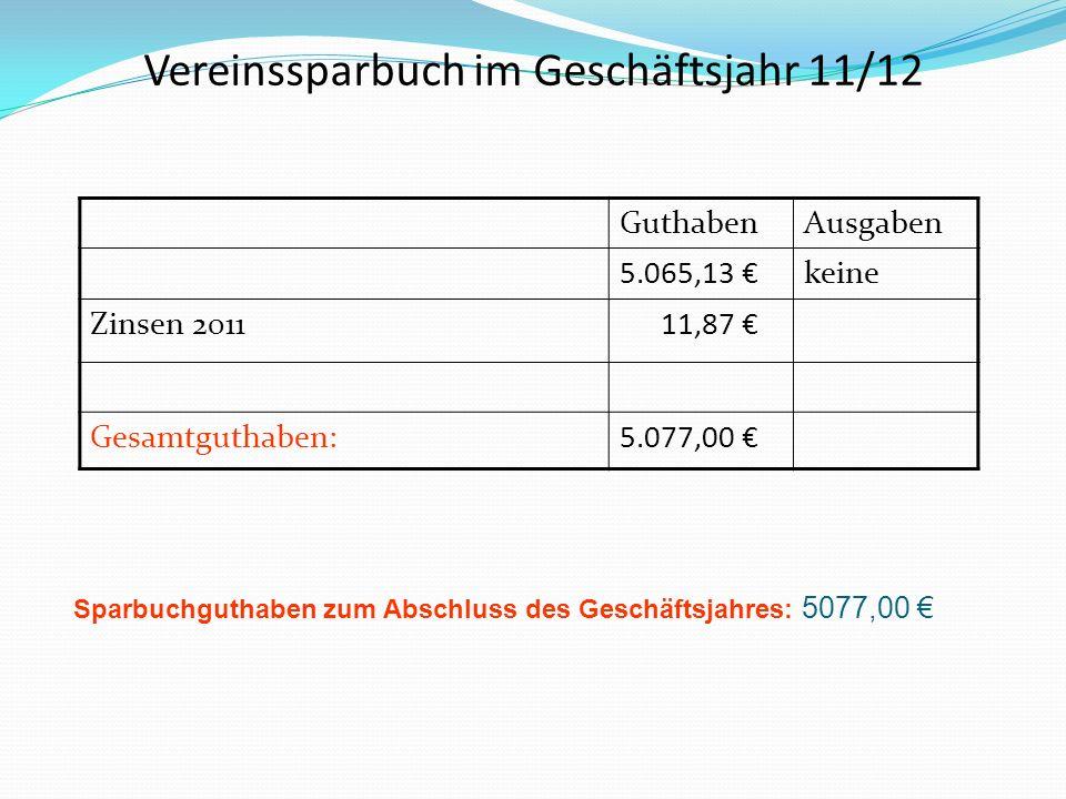 Vereinssparbuch im Geschäftsjahr 11/12 GuthabenAusgaben 5.065,13 keine Zinsen 2011 11,87 Gesamtguthaben:5.077,00 Sparbuchguthaben zum Abschluss des Geschäftsjahres: 5077,00