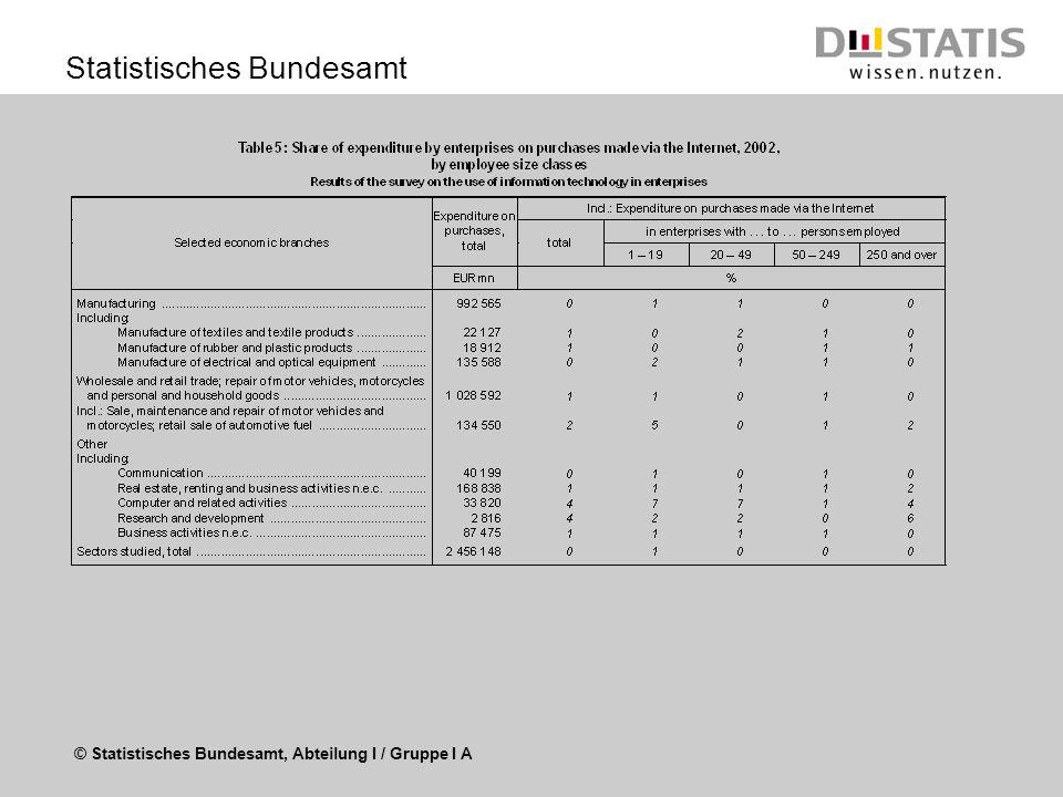 © Statistisches Bundesamt Statistisches Bundesamt www.destatis.de