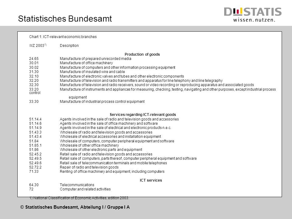 © Statistisches Bundesamt, Abteilung I / Gruppe I A Statistisches Bundesamt Chart 1: ICT-relevant economic branches WZ 2003 1 ) Description Production of goods 24.65Manufacture of prepared unrecorded media 30.01Manufacture of office machinery 30.02Manufacture of computers and other information processing equipment 31.30Manufacture of insulated wire and cable 32.10Manufacture of electronic valves and tubes and other electronic components 32.20Manufacture of television and radio transmitters and apparatus for line telephony and line telegraphy 32.30Manufacture of television and radio receivers, sound or video recording or reproducing apparatus and associated goods 33.20Manufacture of instruments and appliances for measuring, checking, testing, navigating and other purposes, except industrial process control equipment 33.30Manufacture of industrial process control equipment Services regarding ICT-relevant goods 51.14.4Agents involved in the sale of radio and television goods and accessories 51.14.6Agents involved in the sale of office machinery and software 51.14.9Agents involved in the sale of electrical and electronic products n.e.c.