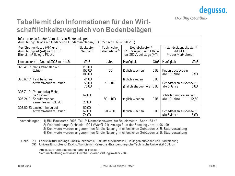Seite 918.01.2014IPW-FM-BM, Michael Pitzer Tabelle mit den Informationen für den Wirt- schaftlichkeitsvergleich von Bodenbelägen QuellePBLehrstuhl für