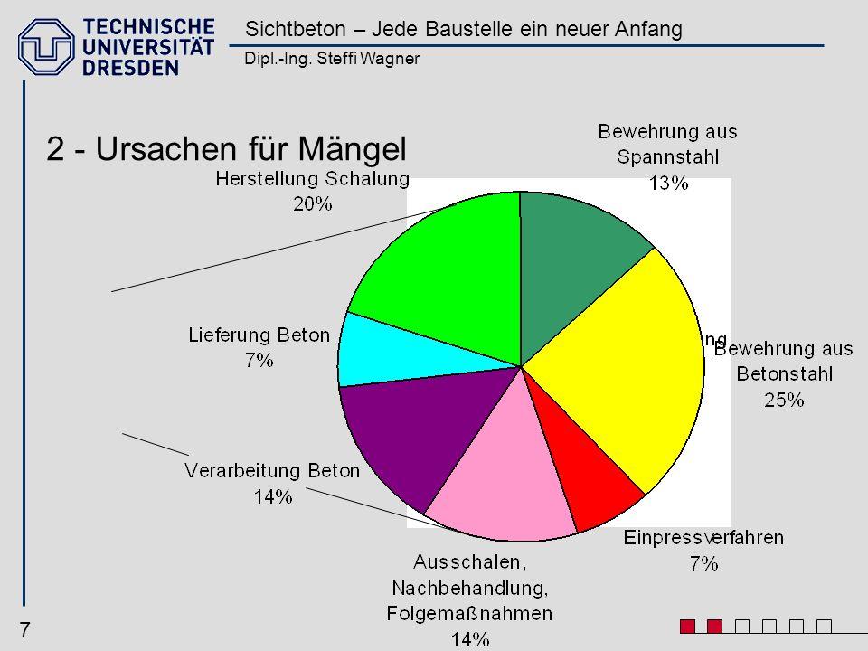 Dipl.-Ing. Steffi Wagner Sichtbeton – Jede Baustelle ein neuer Anfang 7 2 - Ursachen für Mängel