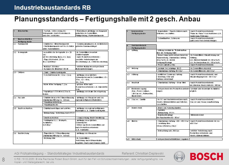 AGI Frühjahrstagung - Standortstrategie / Industriebaustandards Referent: Chrisitian Deplewski 8 Planungsstandards – Fertigungshalle mit 2 gesch.