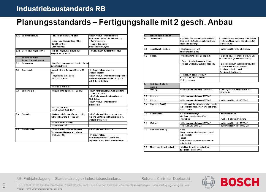 AGI Frühjahrstagung - Standortstrategie / Industriebaustandards Referent: Chrisitian Deplewski 9 Planungsstandards – Fertigungshalle mit 2 gesch.