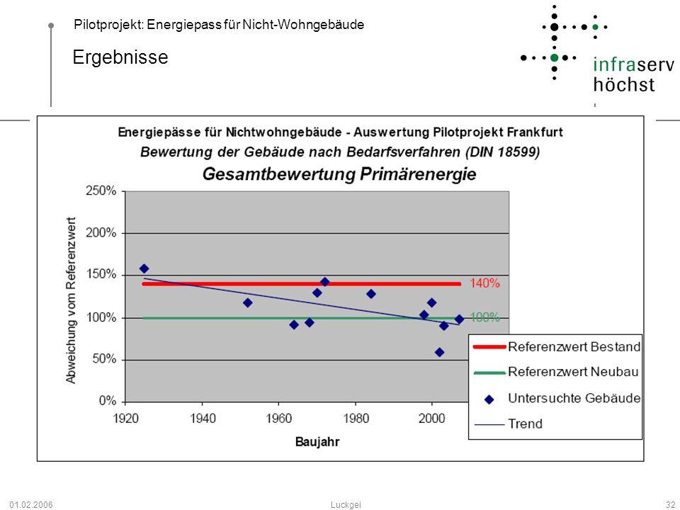 Pilotprojekt: Energiepass für Nicht-Wohngebäude 01.02.2006Luckgei32 Ergebnisse