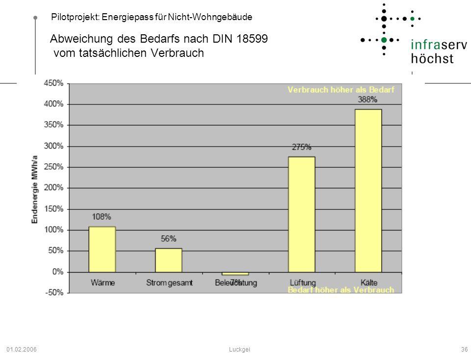 Pilotprojekt: Energiepass für Nicht-Wohngebäude 01.02.2006Luckgei36 Abweichung des Bedarfs nach DIN 18599 vom tatsächlichen Verbrauch
