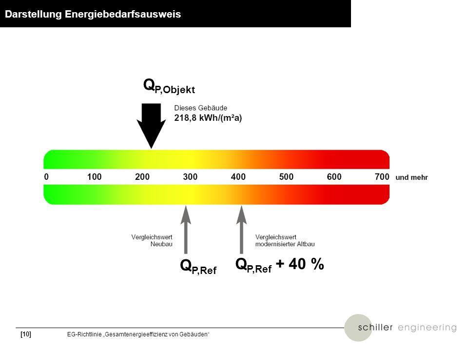 [10] EG-Richtlinie Gesamtenergieeffizienz von Gebäuden Darstellung Energiebedarfsausweis Q P,Ref Q P,Ref + 40 % Q P,Objekt