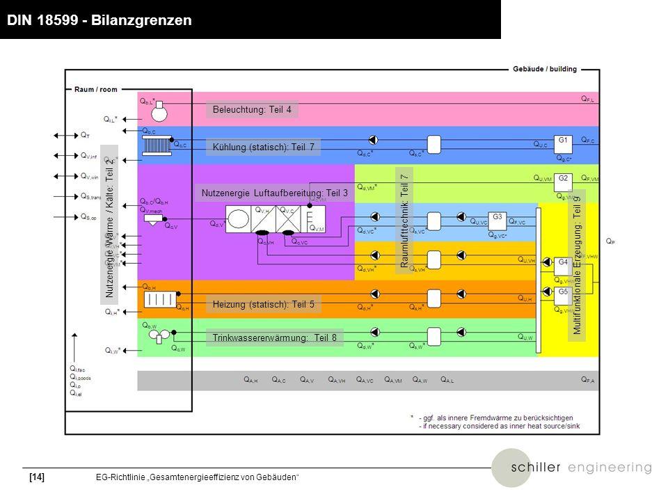 [14] EG-Richtlinie Gesamtenergieeffizienz von Gebäuden DIN 18599 - Bilanzgrenzen Beleuchtung: Teil 4 Nutzenergie Luftaufbereitung: Teil 3 Trinkwassere