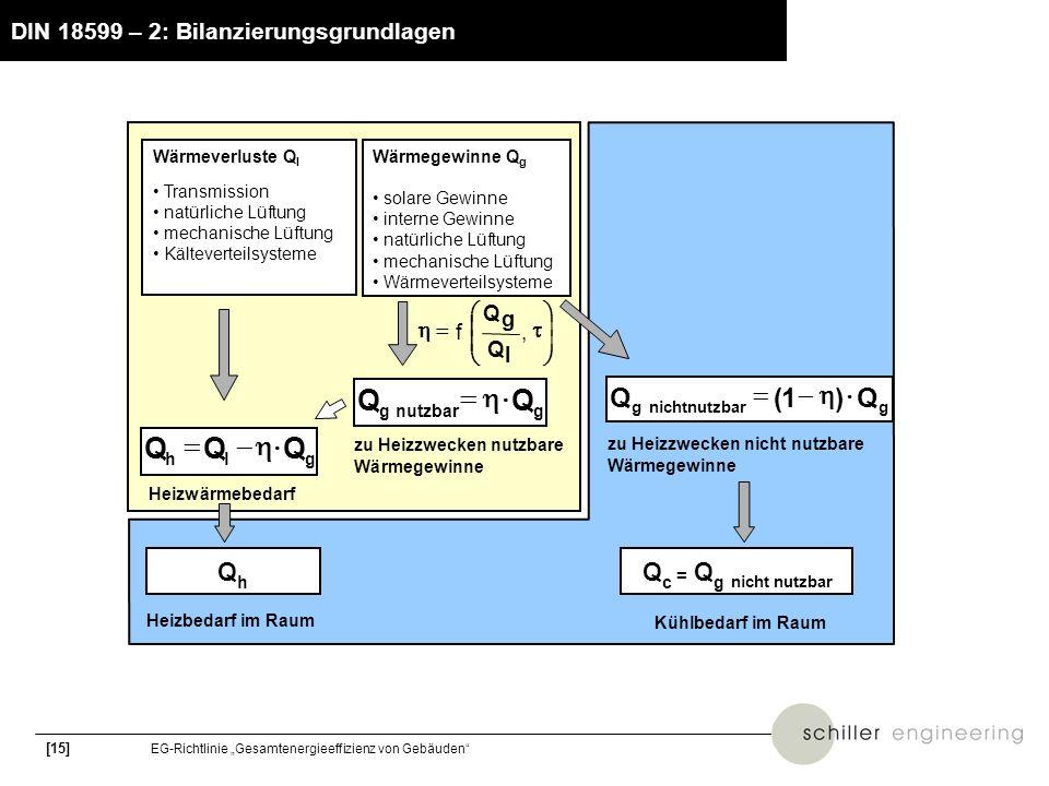 [15] EG-Richtlinie Gesamtenergieeffizienz von Gebäuden DIN 18599 – 2: Bilanzierungsgrundlagen zu Heizzwecken nicht nutzbare Wärmegewinne Heizbedarf im