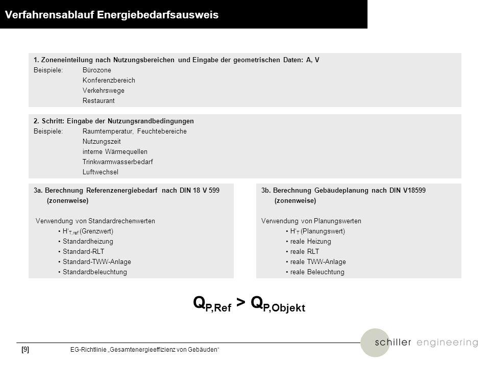 [9] EG-Richtlinie Gesamtenergieeffizienz von Gebäuden Verfahrensablauf Energiebedarfsausweis 1. Zoneneinteilung nach Nutzungsbereichen und Eingabe der
