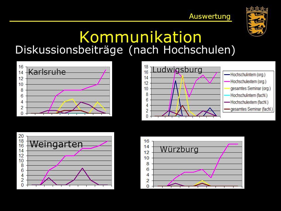 Kommunikation Auswertung Diskussionsbeiträge (nach Hochschulen) Karlsruhe Ludwigsburg Weingarten Würzburg