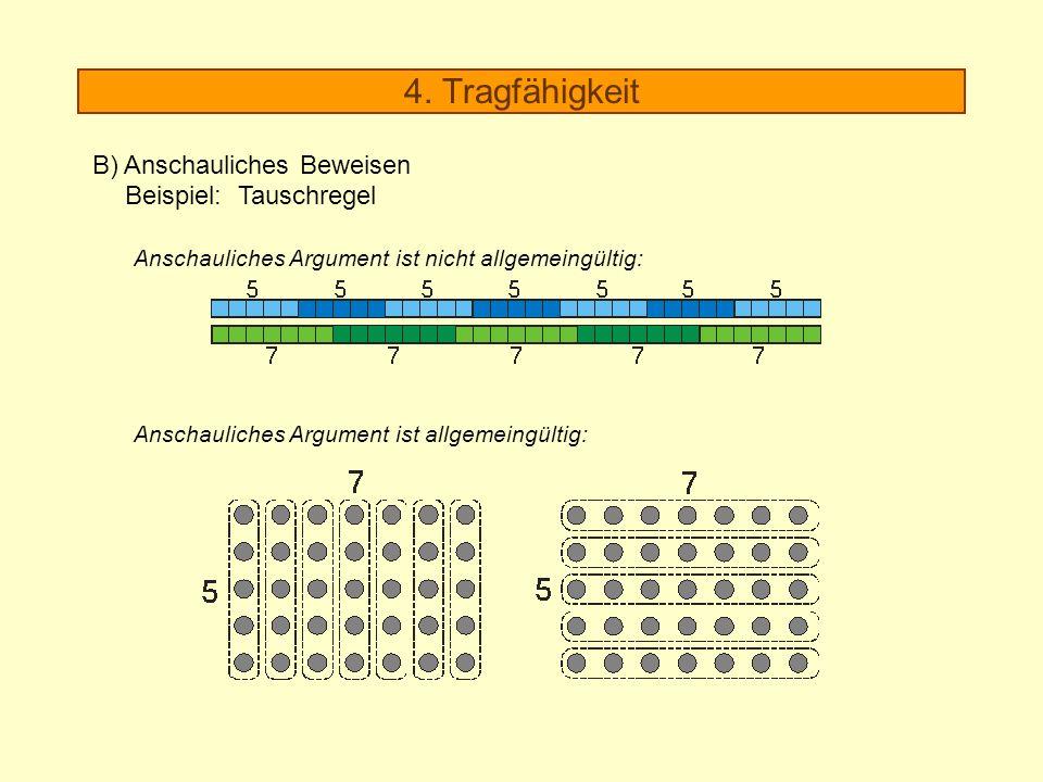 4. Tragfähigkeit B) Anschauliches Beweisen Beispiel: Tauschregel Anschauliches Argument ist allgemeingültig: Anschauliches Argument ist nicht allgemei