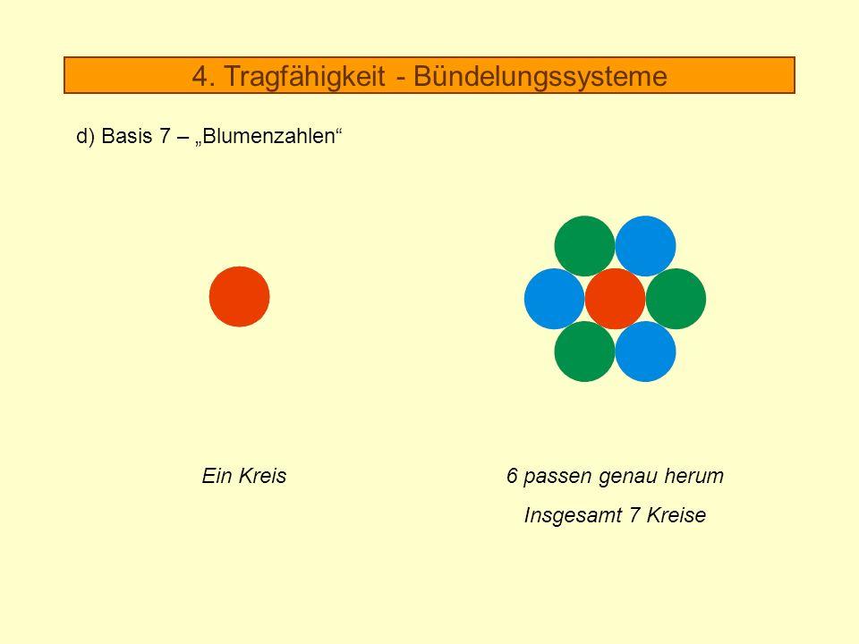 6 passen genau herum Insgesamt 7 Kreise Ein Kreis 4. Tragfähigkeit - Bündelungssysteme d) Basis 7 – Blumenzahlen