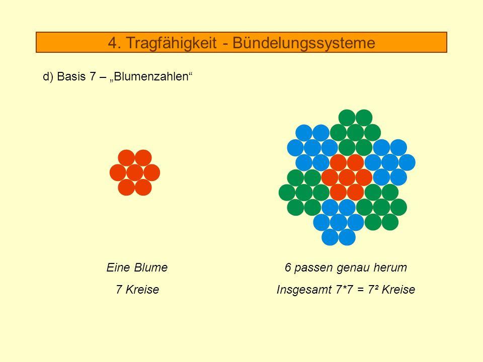 6 passen genau herum Insgesamt 7*7 = 7² Kreise Eine Blume 7 Kreise 4. Tragfähigkeit - Bündelungssysteme d) Basis 7 – Blumenzahlen