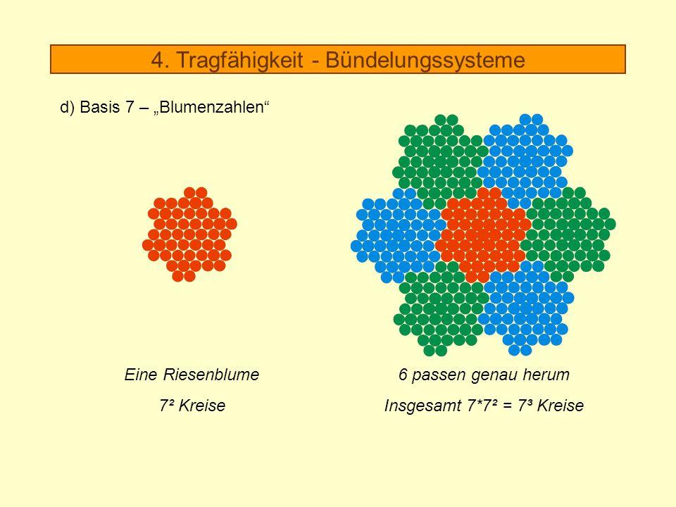6 passen genau herum Insgesamt 7*7² = 7³ Kreise Eine Riesenblume 7² Kreise 4. Tragfähigkeit - Bündelungssysteme d) Basis 7 – Blumenzahlen
